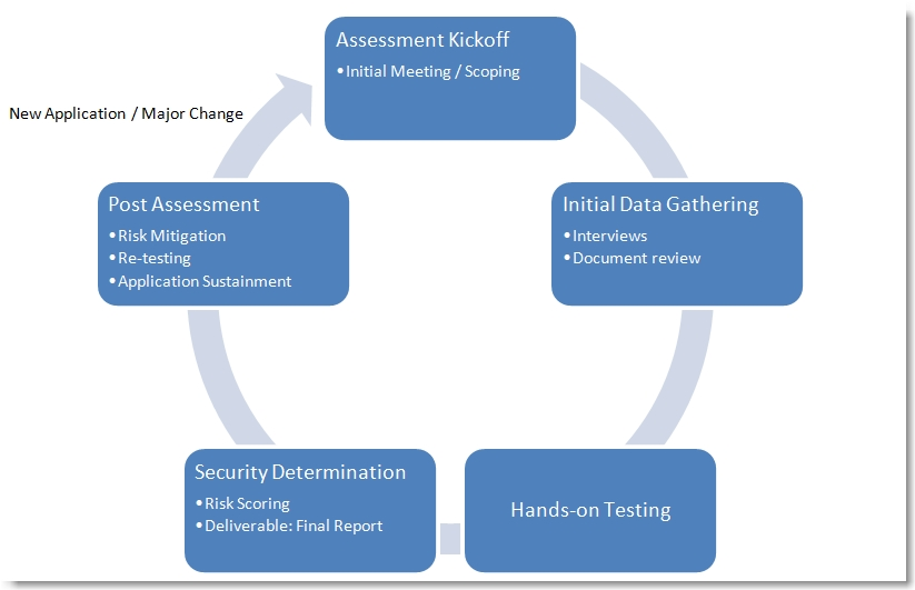 Developing a Security Assessment Program - Security SiftSecurity Sift